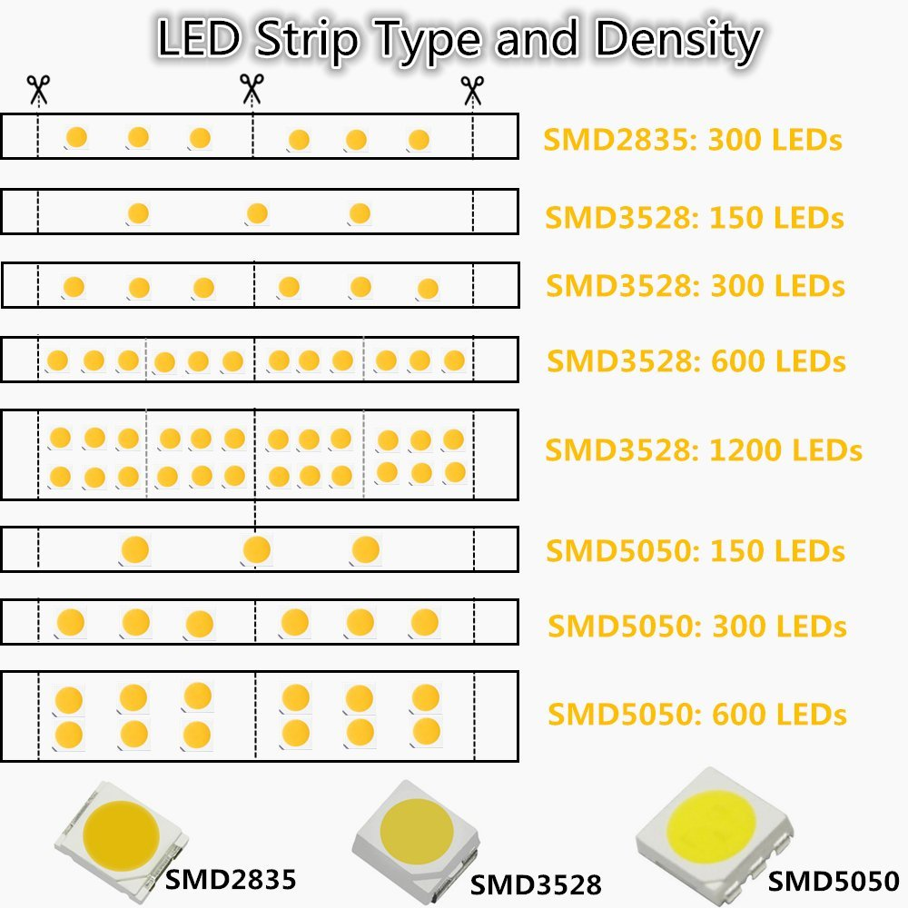 A Photo To Tell The Various Led Types Strip Models And